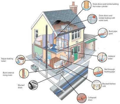 Nj Bryan Heating And Plumbing Domestic Plumbing Systems